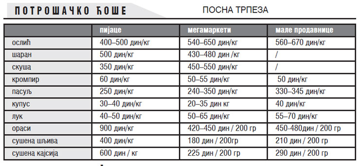 Tabela cena posne trpeze Foto: Dnevnik.rs/ilustracija