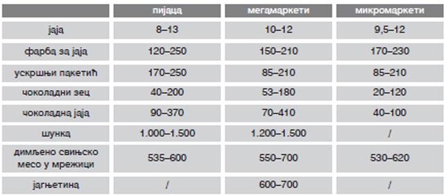 Uporedne cene namirnica za uskršnju trpezu  Foto: Dnevnik.rs/ilustracija