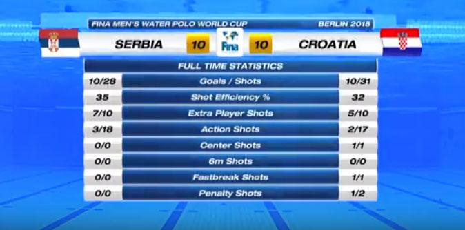 Srbija Hrvatska/jutjub