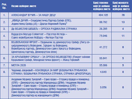 Rezultati Pokrajinskih izbora 2020, izvor PIK Foto: Dnevnik.rs