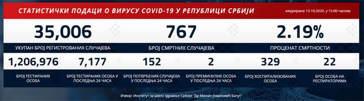 covid 19.rs
