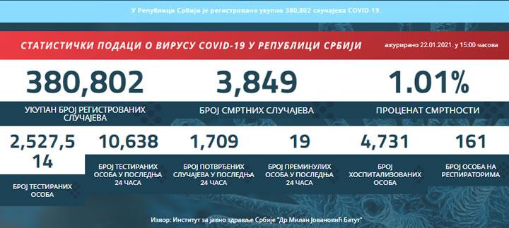 covid19.rs