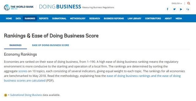 doing business lista